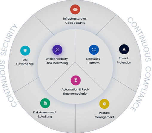 CSPM : Improve your cloud security