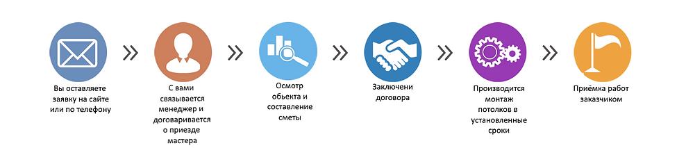 Работа натяжных потолков в москве