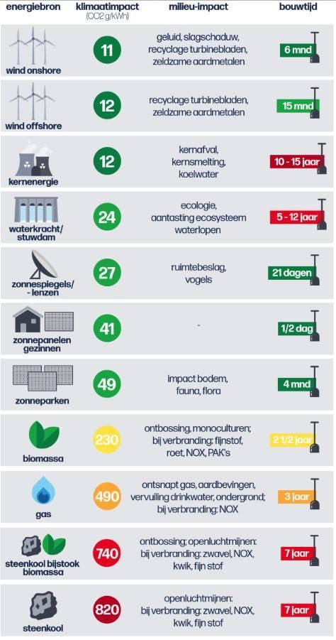 Klimaatimpact verschillede energiebronnen