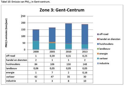Gent Centrum-pm2.5 (002).JPG