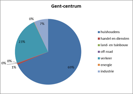 Pm-10-Gent-Centrum (002).png