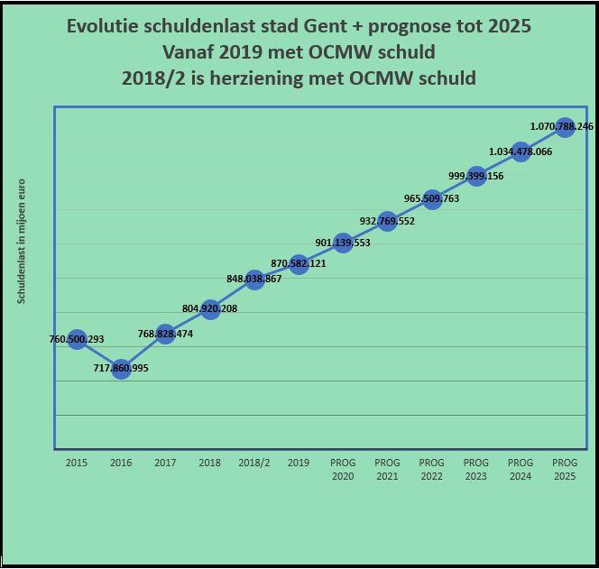 Grafiek evolutie + prognose.JPG