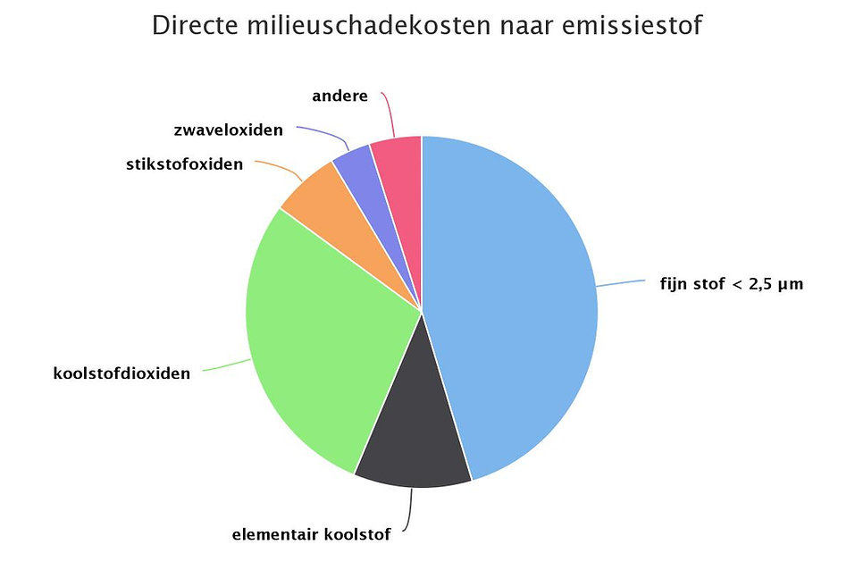 chart.jpeg, bijlage milieuschadekosten.2