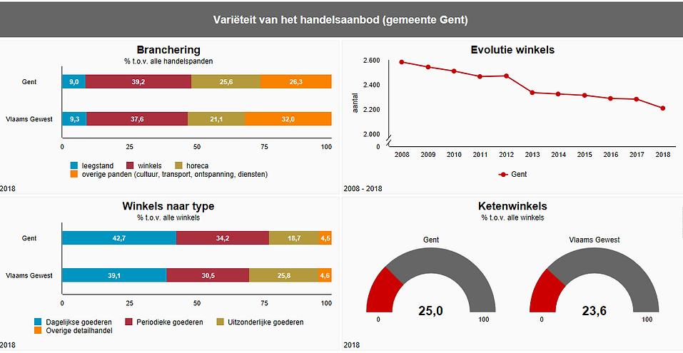 varieteit tov Vlaamsgewest.PNG