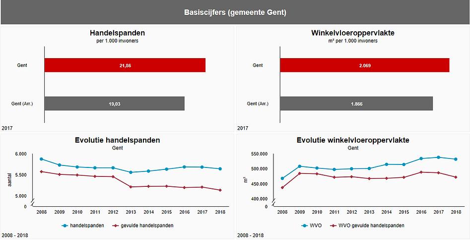 Basis cijfers Gent.PNG