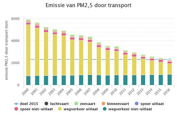 PM-2.5 door transport-03-2019.jpeg