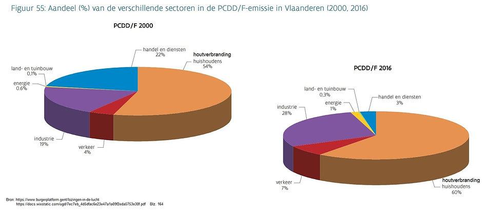 PCDD-F emissie.JPG