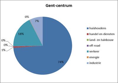 Pm2.5-Gent Centrum (002).png