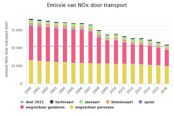 NOx emissie transport-03-2019.jpeg