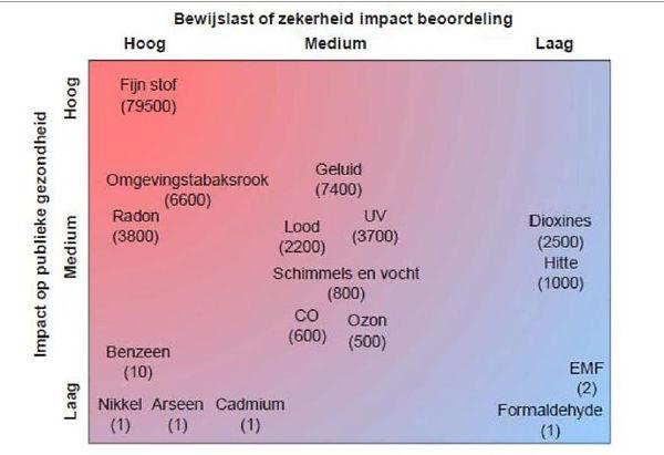 Impact geluidshinder op gezondheid dayli