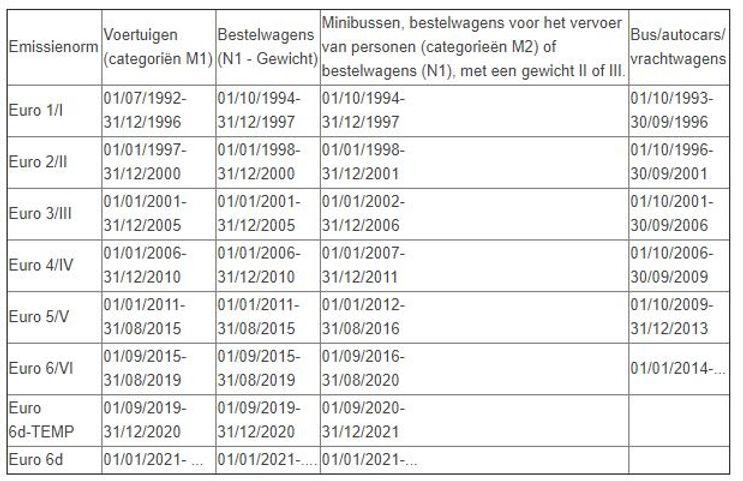 Overeenstemmingstabel euronormen.JPG