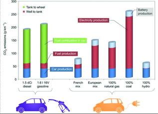 CO2-emission-by-petrol-diesel-and-electric-vehicles-15.png