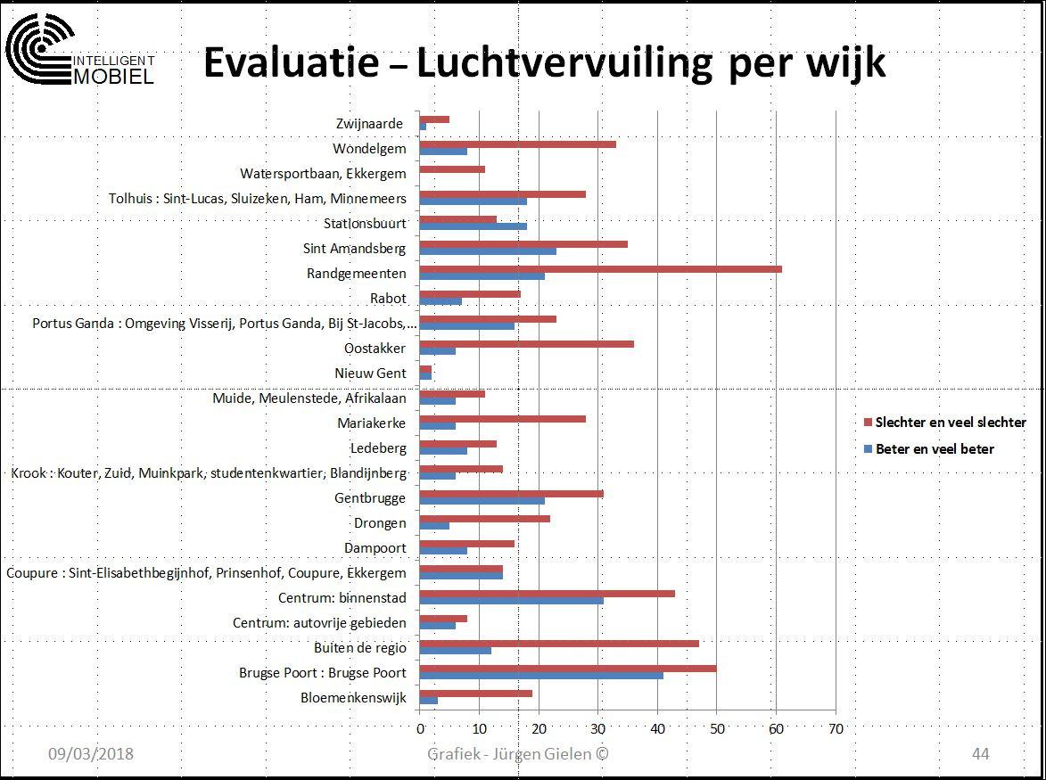 Luchtvervuiling per wijk (002).JPG