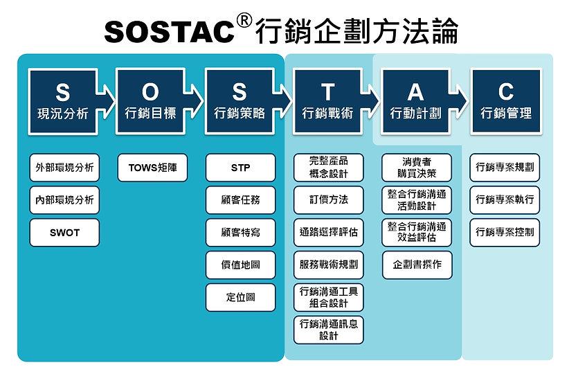 SOSTAC方法論-new.jpg
