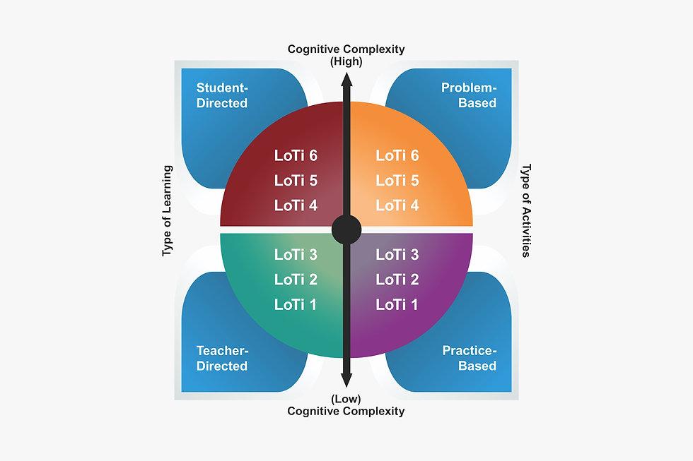 LoTi-Input-Framework.jpg