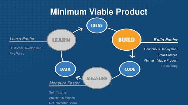 the-lean-mvp-process.jpg