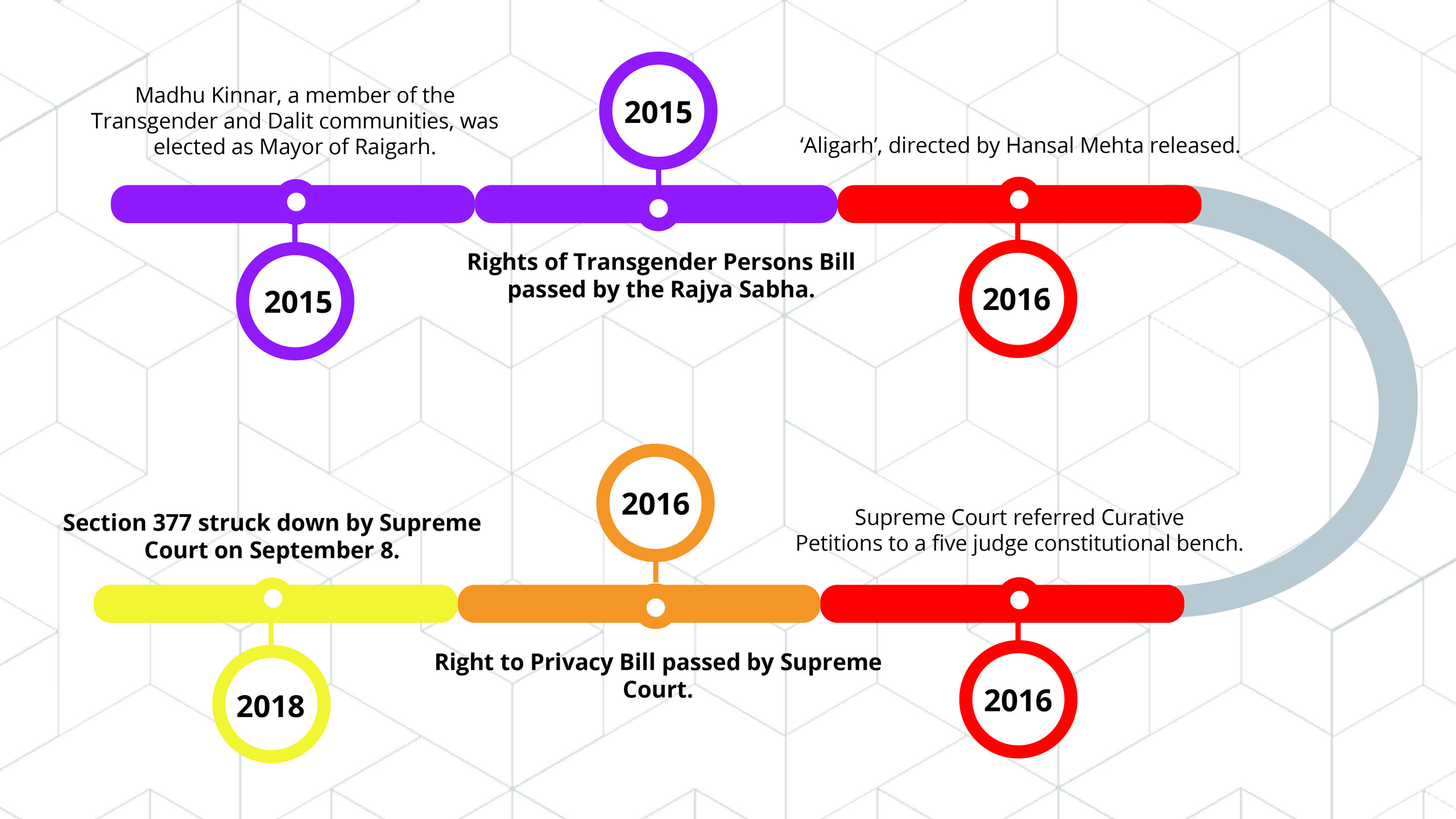 This timeline highlights key events that have taken place in the journey to the Supreme Court striking down Section 377.