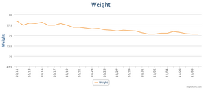 graph from My Fitness Pal app showing one month of weight tracking illustrating fat loss