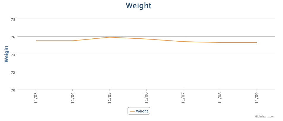 graph from My Fitness Pal app showing one week of weight tracking illustrating fat loss