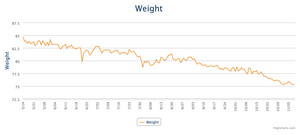 graph from My Fitness Pal app showing six months of tracking bodyweight illustrating fat loss