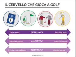 Il cervello gioca a golf