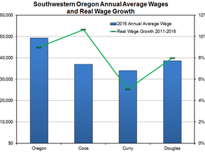 Southwestern Oregon's Real Wage Growth: 2011 to 2016