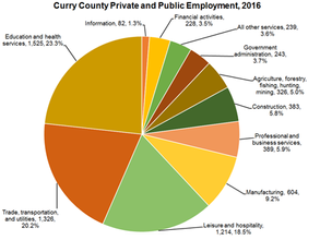 Curry County, an Economic Update