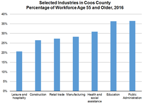 Coos County, an Economic Update