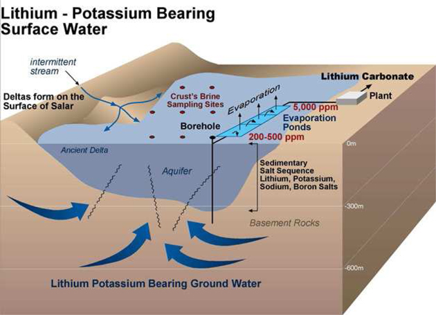 BRINE STRUCTURE LITHIUM POTASIUM GOOD 2