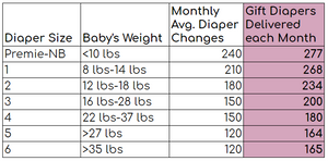 Gift Diapers Delivery Chart