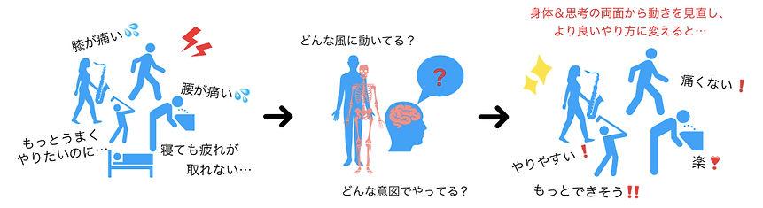 変化のプロセス.jp2