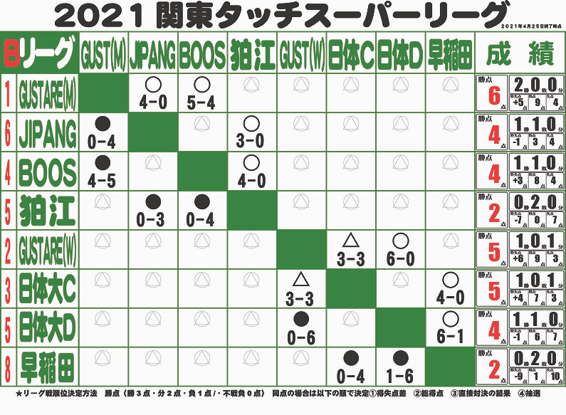 2021Bリーグ戦表.jpg
