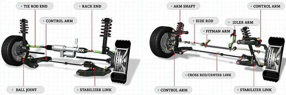 Ball Joint, Centre Rod, Draglink, Tie Rod, Track Control Arm, Repair Kit, Tie Rod End, Wishbone, Stabilizer, Idler Arm, V Bar, Axial Joint, Bushing, suspension parts, ayd, steering parts