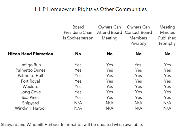 HHP Homeowner Rights vs Others.png