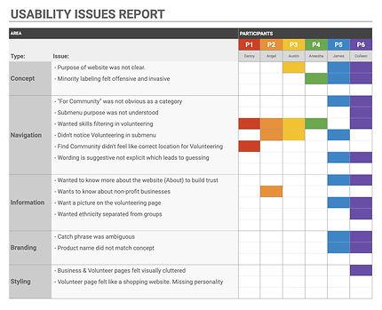 UsabilityIssuesReport.jpg