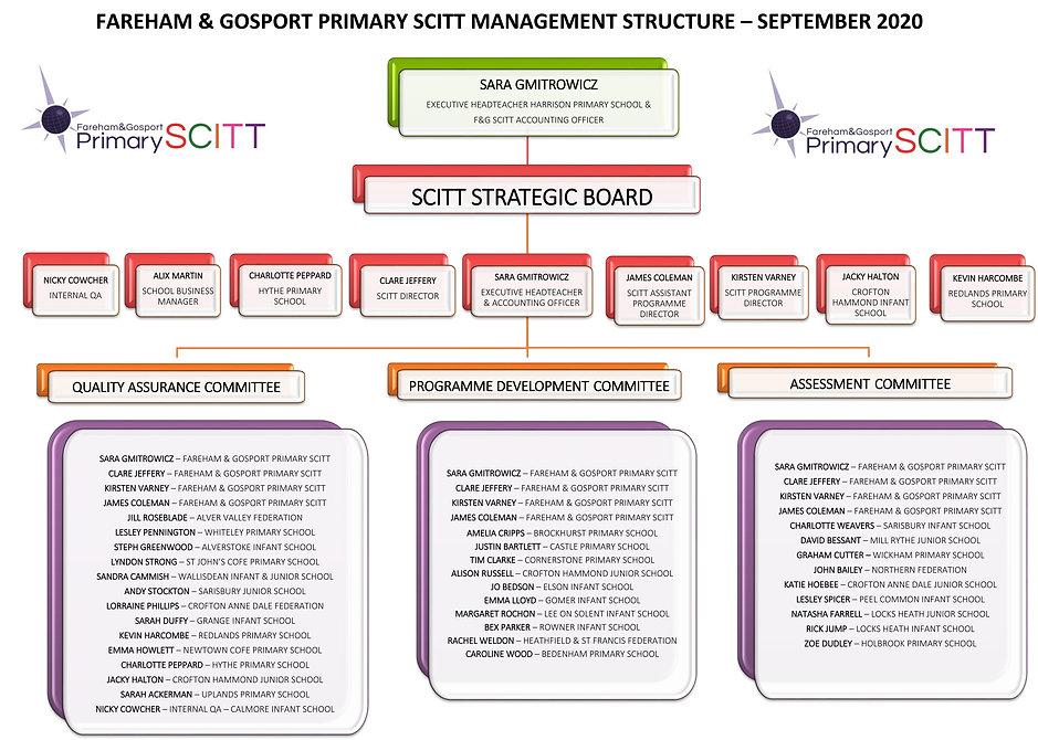 SCITT Management Structure - 2020-2021.j