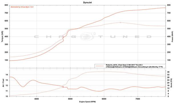 Built/Sleeved 2.0, EFR 8474, S2 Cams, ID2000, 4 Bar Map,  FBO, E85