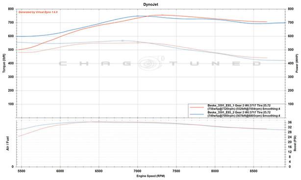 Built 2.0, S2 Cams, GTX3591r, 4 Bar MAP Sensor, Ethanol Race Fuel