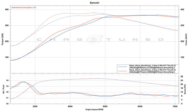 Stock Turbo, FIC1100, S2 Cams, FBO, 92 octane