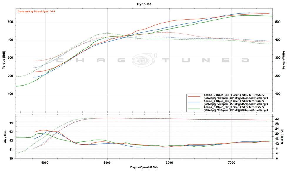 GT Spec Turbo, ID1300, FBO, E85, Stock Block, Stock Cams