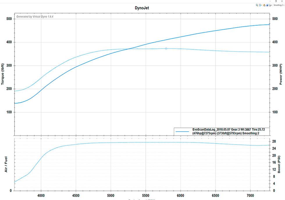 GT3076r Turbo, FIC1100cc, FBO, Stock Engine