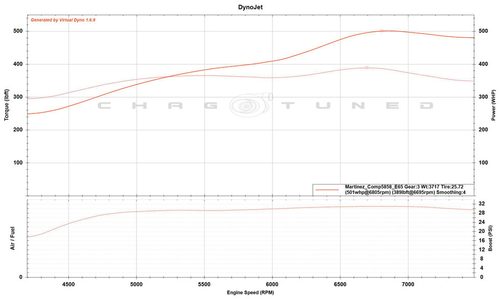 Comp 5858 Turbo, Stock Block, Stock Cams, Bolt On's, E85