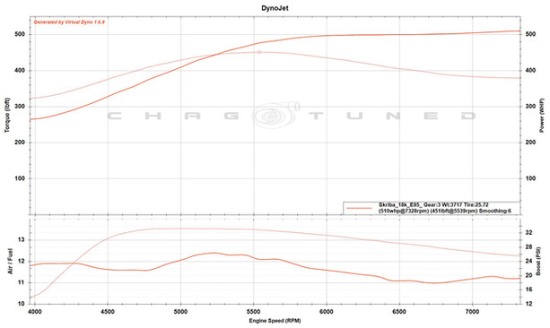 18k Turbo, S2 Cams, FBO, ID1300, Stock Bottom End