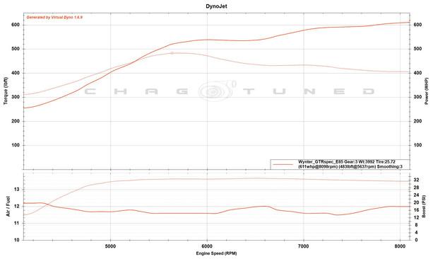TPC GT-R Spec, ID1300, FBO, Stock Block, Stock Cams, E85