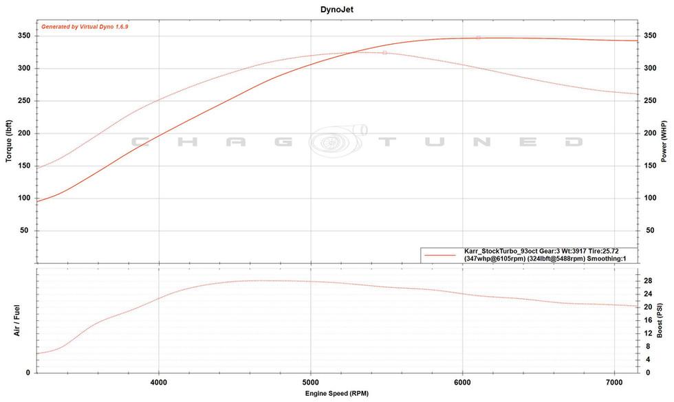 Stock Turbo, 3 Port, Full Exhaust, 93 octane