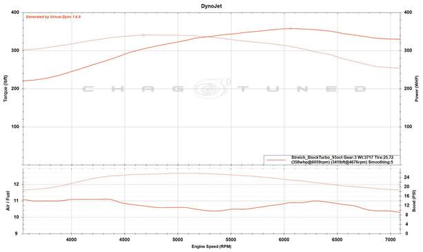Stock Turbo, VMI1300cc, FBO, Flex Fuel, 93 oct map