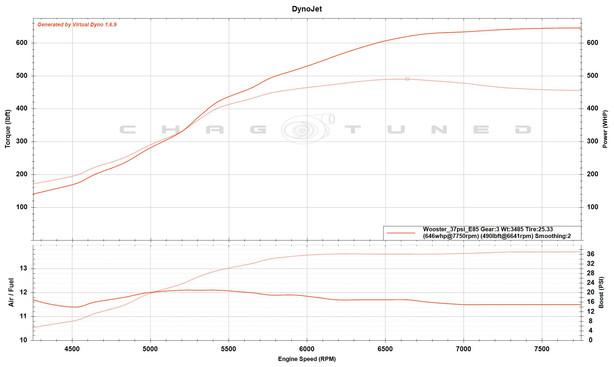 Evo 9, FP Black, EWG, Built 2.0, GSC S2 Cams, Speed Density, Omni 4 Bar, E85, 37psi