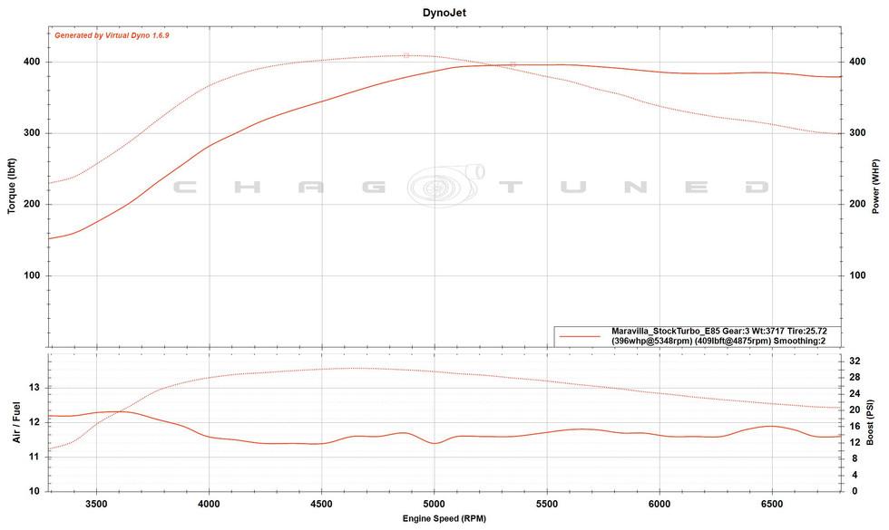 Built 2.0, GSC S2 Cams, Stock Turbo, FBO, Flex Fuel (E85 Map)