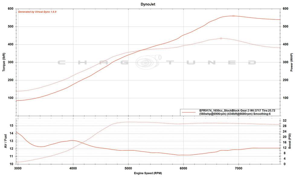 EFR9174 Turbo, E85, FIC1650cc, Stock Block
