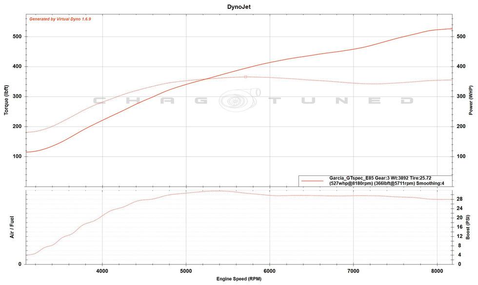 GT Spec Turbo, ID1300, FBO, E85